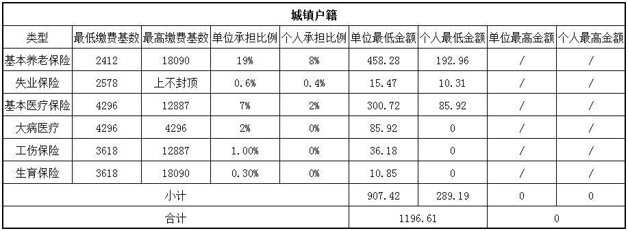 2018巴中社保缴费基数与比例 第1张