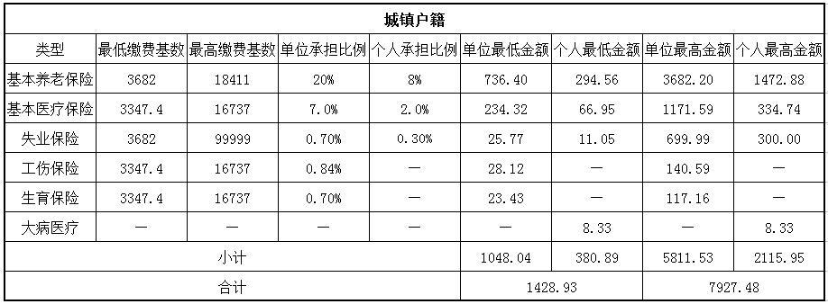 2018长春社保缴费基数与比例 第1张