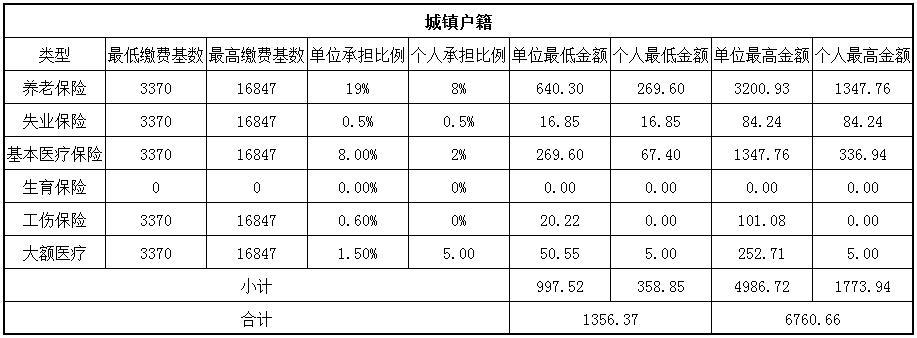 2018重庆社保缴费基数与比例 第1张