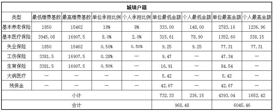 2018福州社保缴费基数与比例 第1张