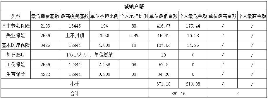 2018广元社保缴费基数与比例 第1张