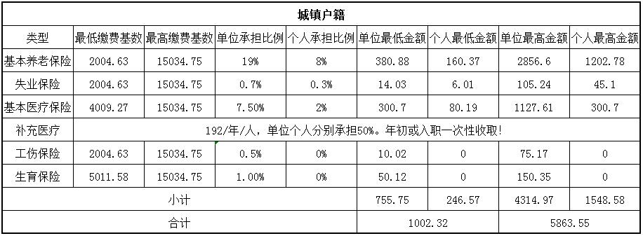 2018贵阳社保缴费基数与比例 第1张