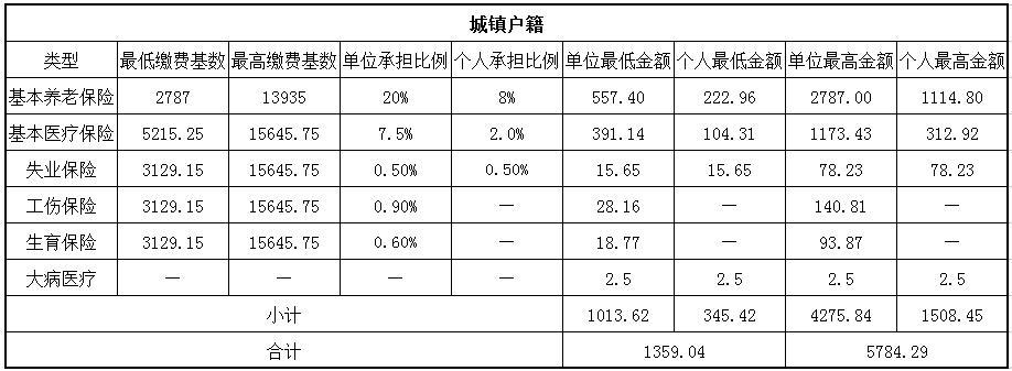 2018哈爾濱社保繳費基數與比例 第1張