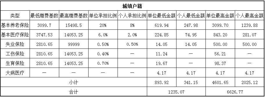 2018呼和浩特社保缴费基数与比例 第1张