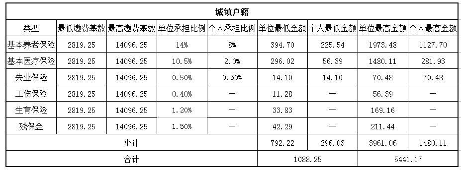 2018杭州社保缴费基数与比例 第1张