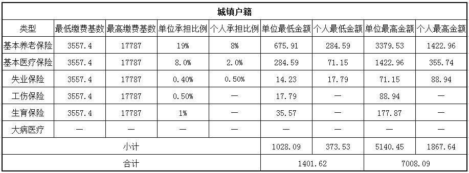 2018拉萨社保缴费基数与比例 第1张