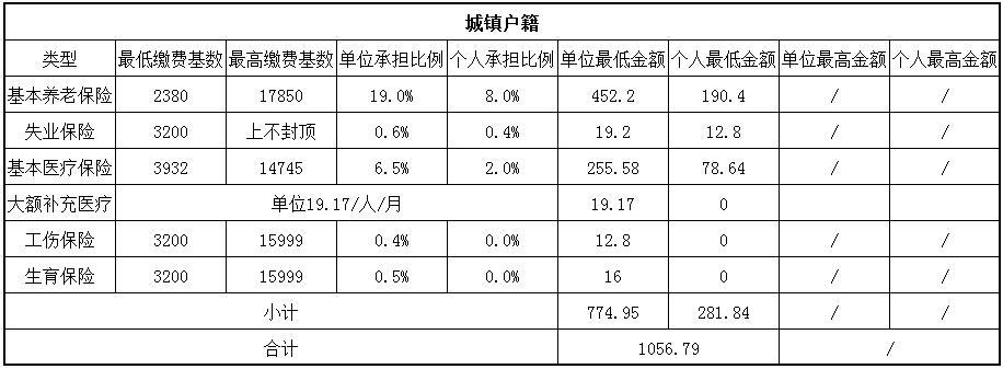 2018涼山社保繳費基數與比例 第1張