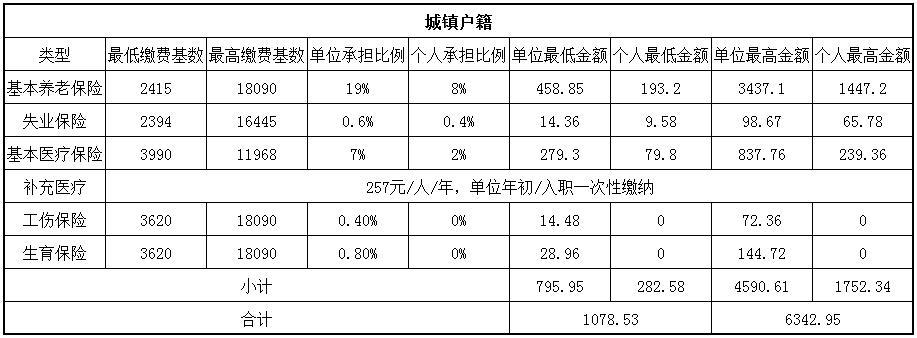 2018瀘州社保繳費基數與比例 第1張