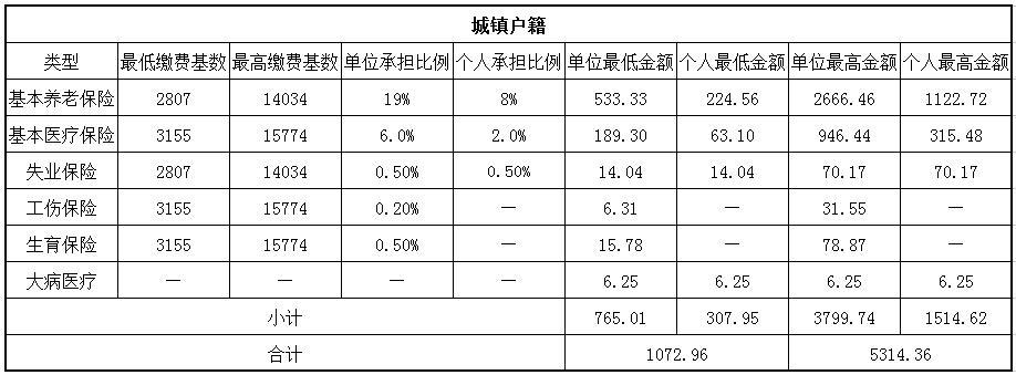 2018南昌社保缴费基数与比例 第1张