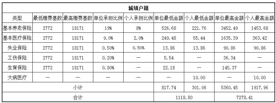 2018南京社保繳費基數與比例 第1張