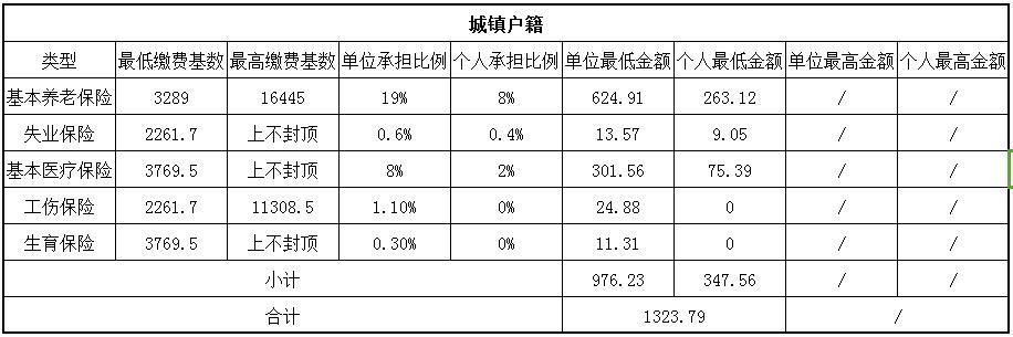 2018內江社保繳費基數與比例 第1張