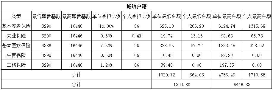 2018攀枝花社保缴费基数与比例 第1张