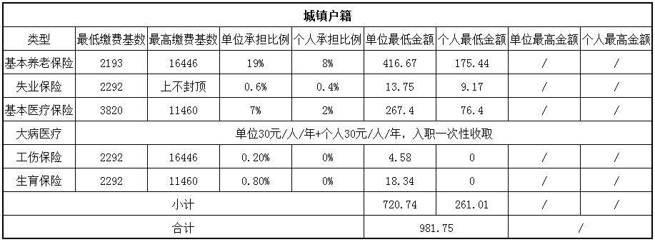 2018遂宁社保缴费基数与比例 第1张
