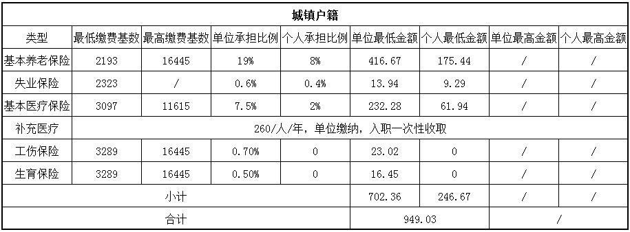 2018雅安社保繳費基數與比例 第1張