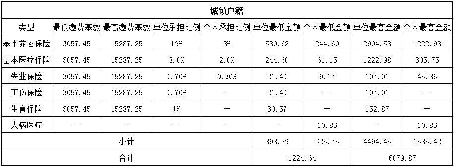 2018郑州社保缴费基数与比例 第1张